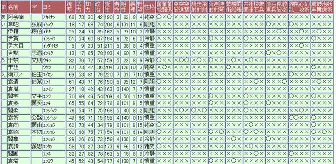 三国志武将データ一覧