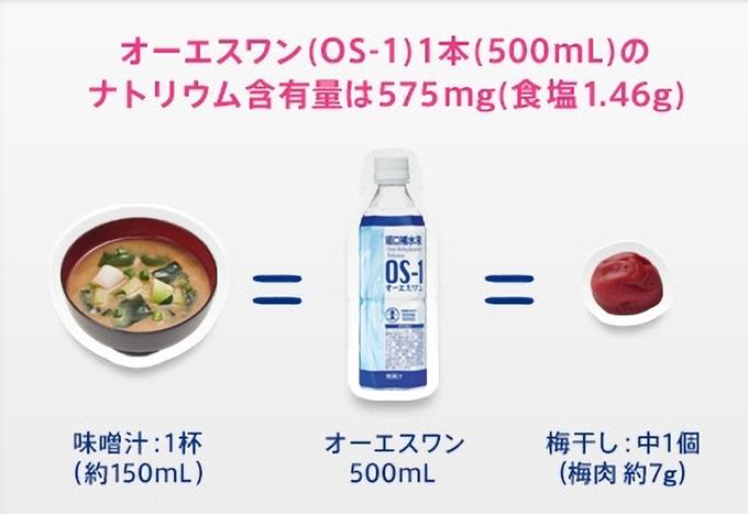 OS-1の塩分量