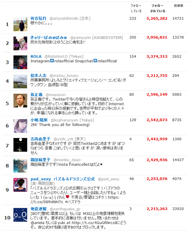 Twitter日本 フォロワー数 総合ランキング
