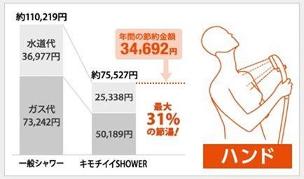 タカギのシャワーの節水効果