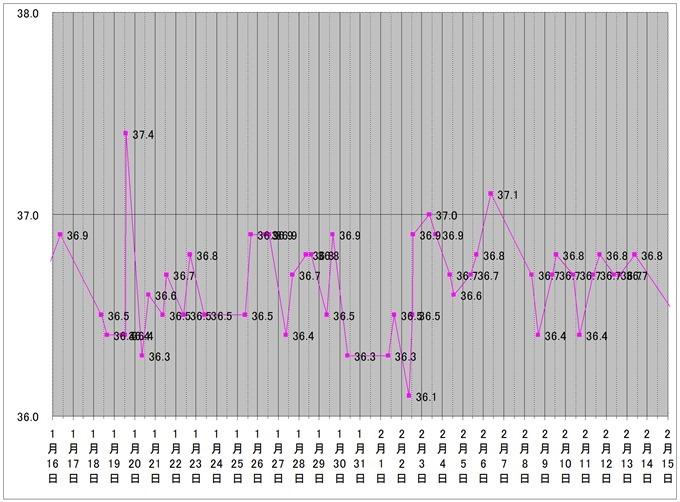 デロンギ オイルヒーターを購入した後、直近1ヶ月の体温のコピー