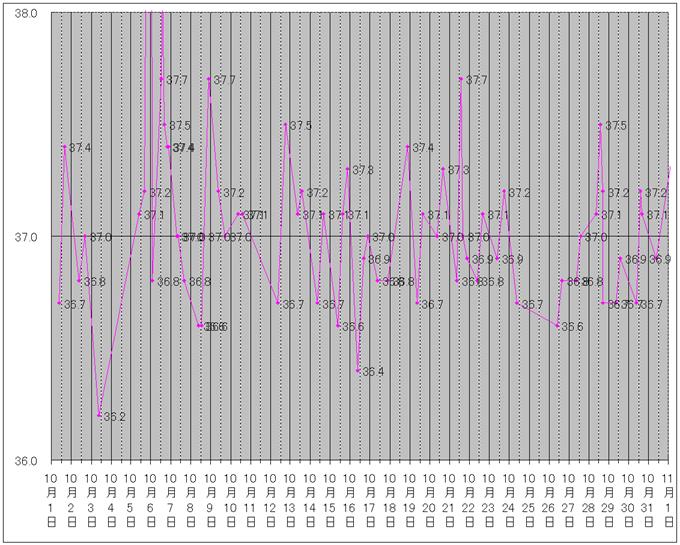 2015年10月の体温