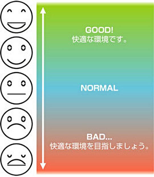 5段階の表情で快適度を表示してくれるので、パッと見ても室内の状態がわかる