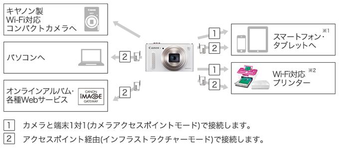 WiFi対応カメラの仕組み