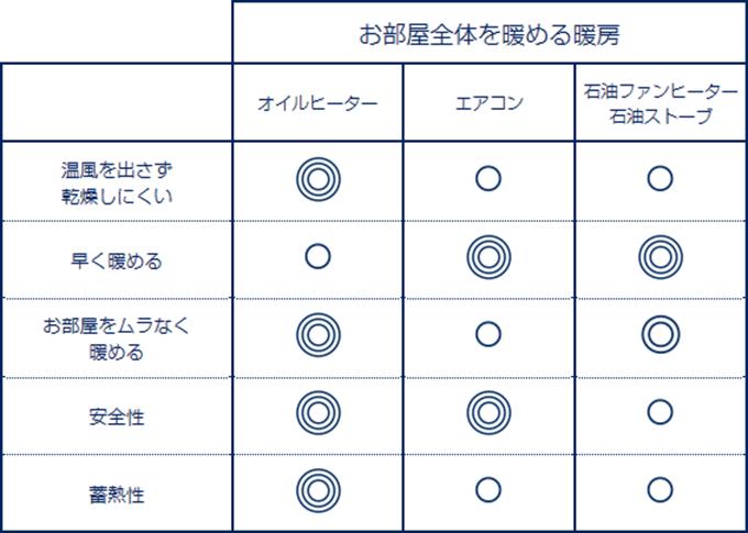 他の暖房器具との比較