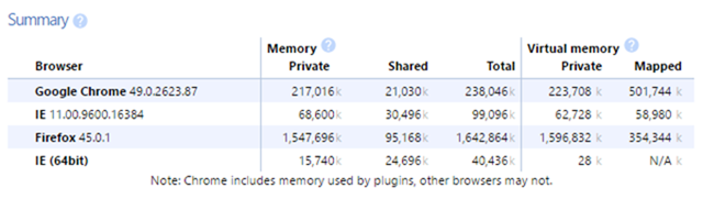 Chromeでブラウザごとのメモリの使用量を見る