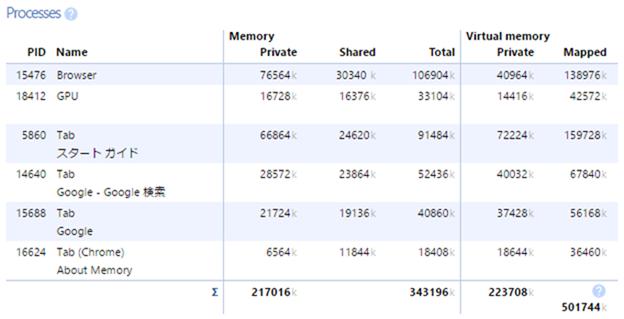 Chromeでタブごとのメモリの使用量を見る