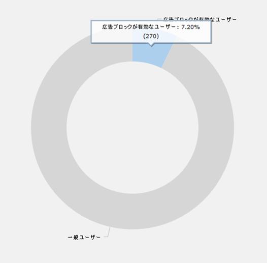 Simplicityの広告ブロックユーザー割合