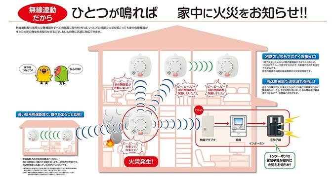 1つの火災報知器がなれば、家中に火災を知らせる