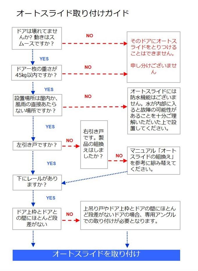 オートスライドの設置判断チャート