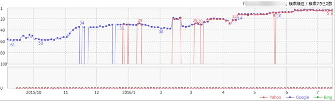 GRCの検索順位推移グラフ