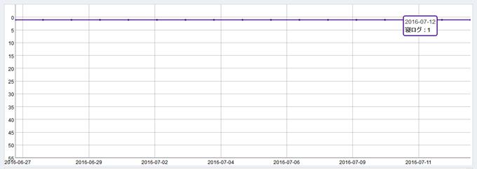 キーワードの順位変動グラフ