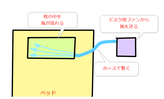 エアコン枕の完成予想図
