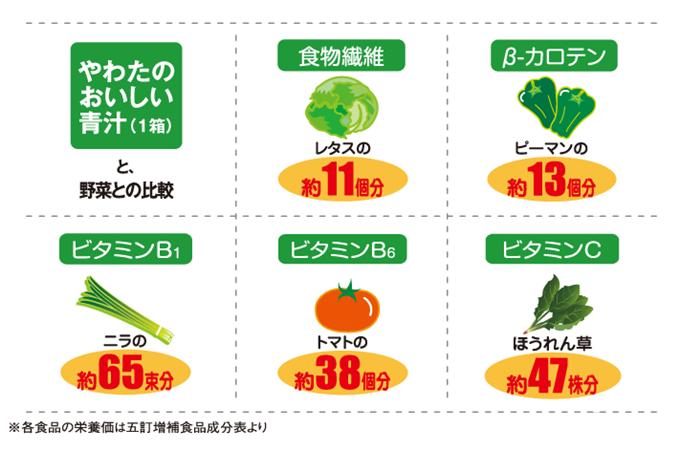 国産の8種類の有機栽培原料使用。砂糖不使用。溶かして飲める顆粒タイプ。 抜群の栄養バランスで健やかな食生活をサポート。