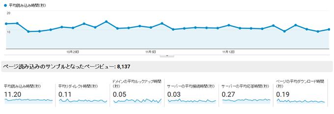 サイト速度のサマリー-Analytics