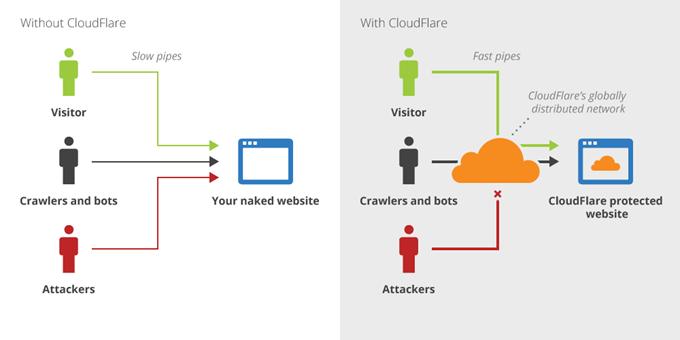 Cloudflareを利用した場合のアクセス