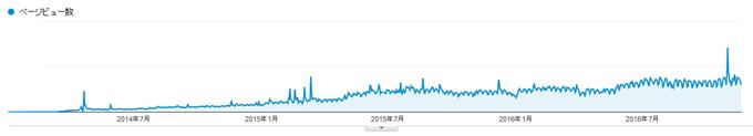 サイト開設当初からのアクセスの推移