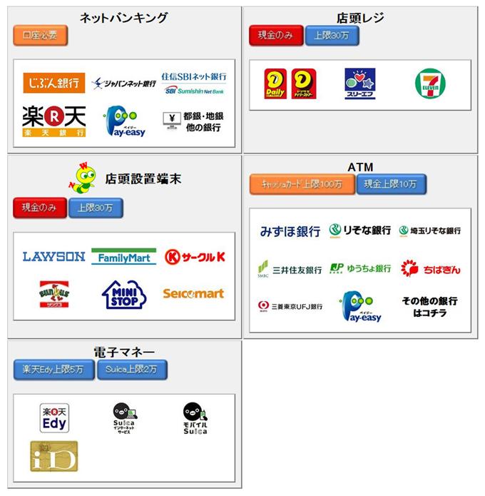 Amazonギフト券(チャージタイプ)の支払い方法選択