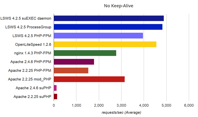 LiteSpeed vs. nginx vs. Apache