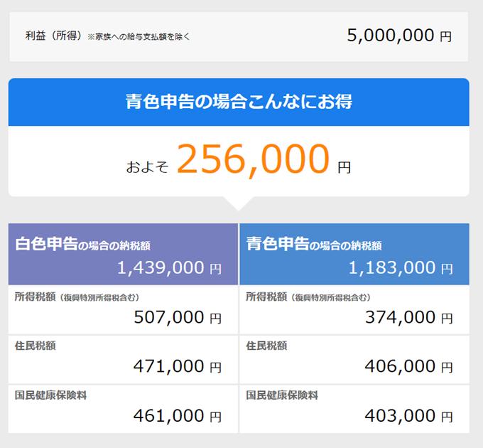 利益500万円の場合の青色申告のシミュレート