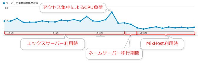 エックスサーバーからMixHostにサーバーを変更した際のサーバ平均応答時間の推移