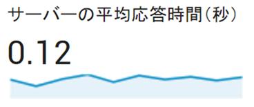 MixHostでのサーバーの平均応答時間(秒)