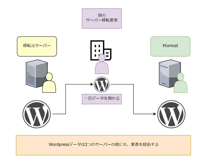 Wordpressの移転(別のサーバー移転業者を利用した場合)