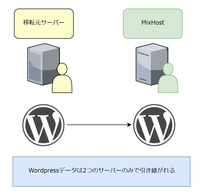Wordpressの移転(ミックスホストの場合)
