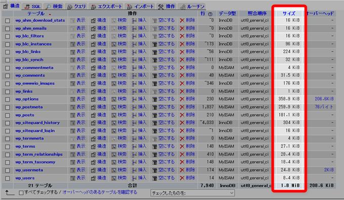 phpMyAdminの構造タブでそれぞれのテーブルサイズを確認