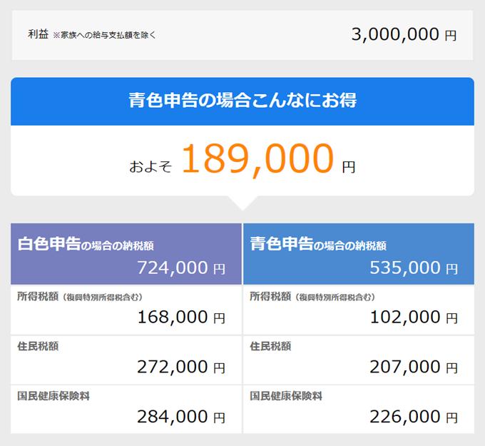 利益300万円で青色申告をした場合のシミュレート