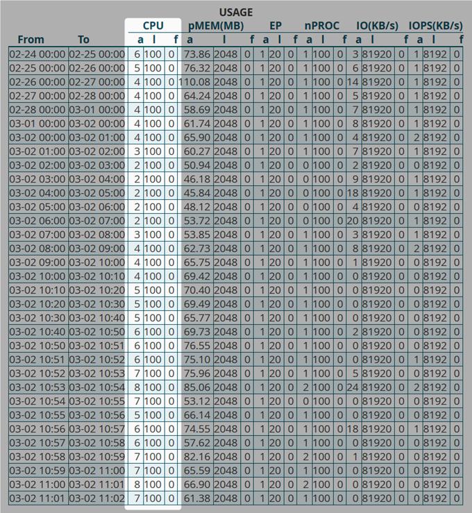 MixHostでCPU使用率の詳細を見る
