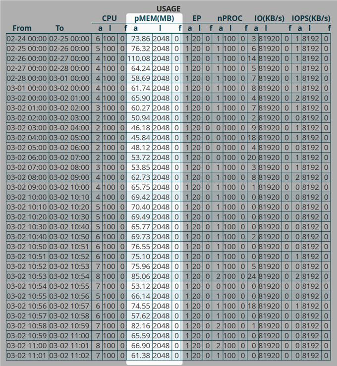 MixHostでメモリ使用率を見る