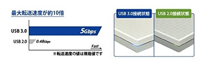 USB3.0を利用できる