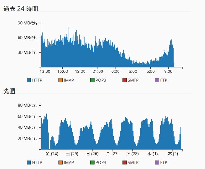 cPanel - 帯域幅グラフ