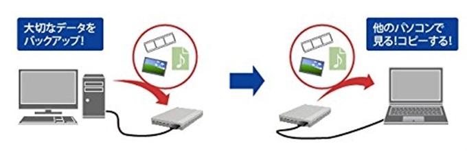 データのバックアップやコピーに便利
