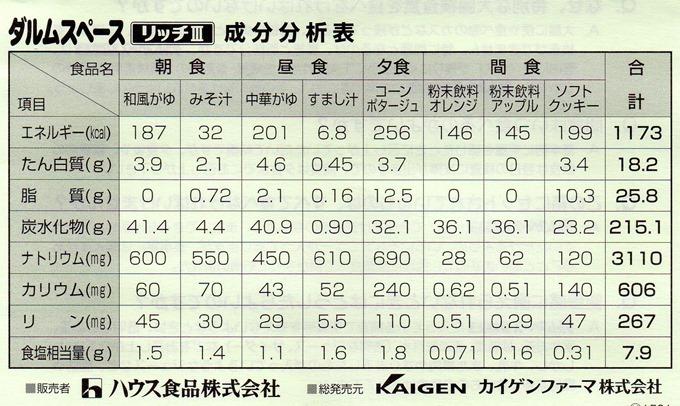 ダルムスペースリッチⅢ(成分分析表)