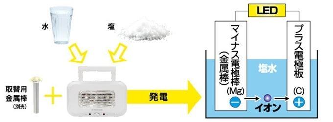 水と塩だけで電気を発電する仕組み
