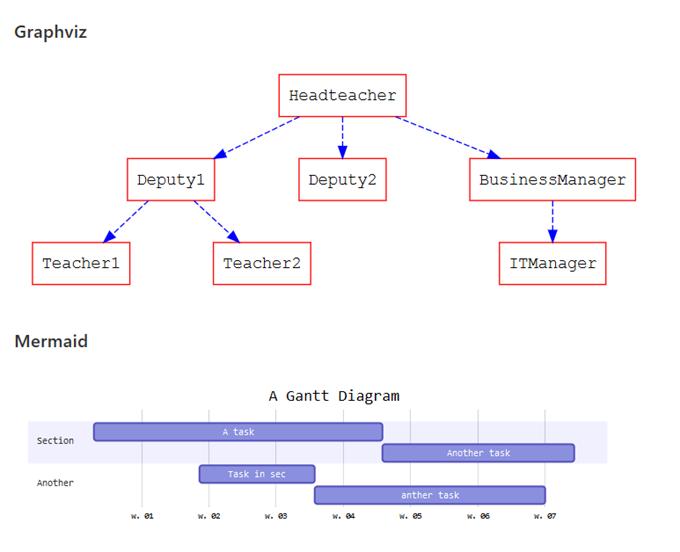 HackMDで様々な図を挿入したプレビューサンプル
