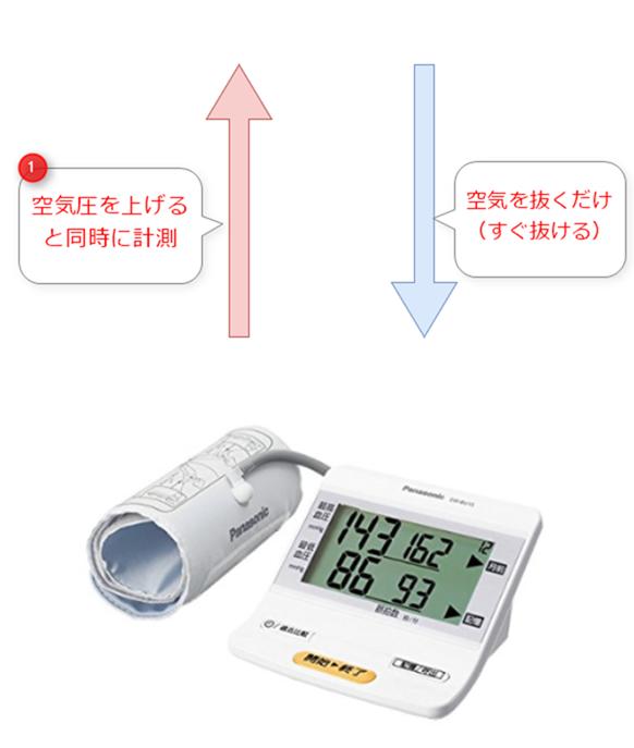 空気圧を上げるとともに計測