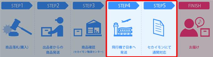 飛行機で日本へ発送&通関対応