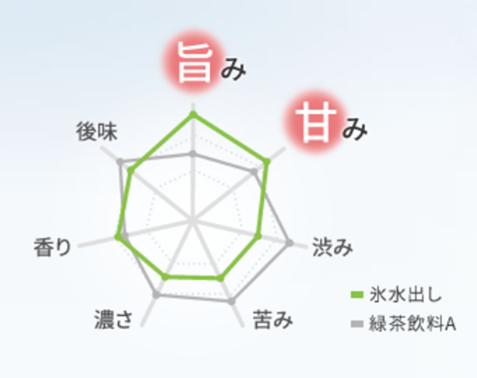 氷水出し緑茶の特徴グラフ