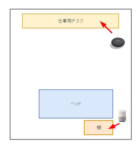 Google Homeの運用体制