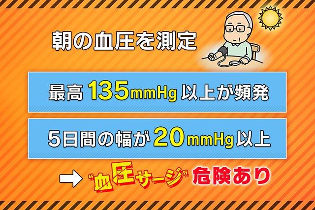 血圧サージの危険あり
