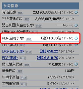 トヨタの株価収益率