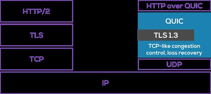 TCPに対して信頼性を付加