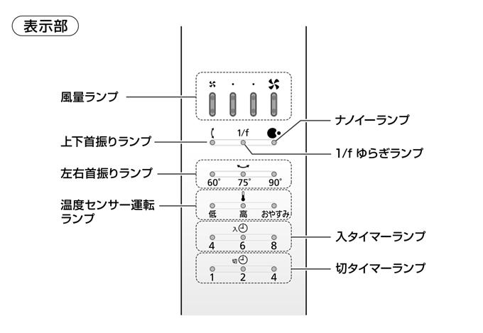 取り扱い説明書の扇風機状態表示部