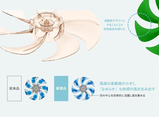 流線型デザインにすることにより空気抵抗を減らす