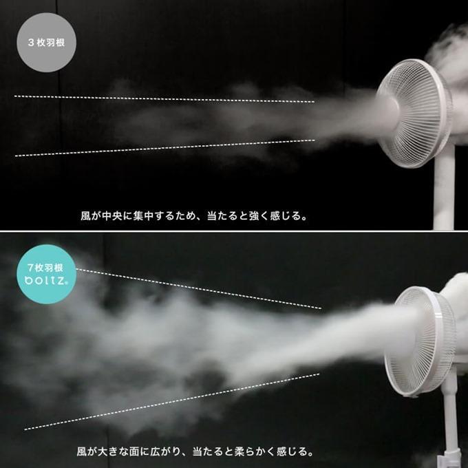 3枚羽根と7枚羽根の空気の流れの違い