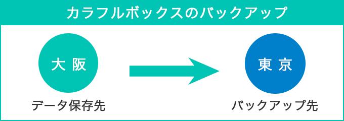 カラフルボックスの西日本リージョンバックアップ