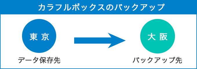 カラフルボックスの東日本リージョンバックアップ